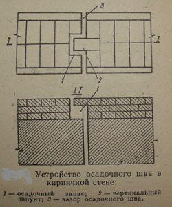 Устройство осадочного шва в кирпичной кладке