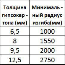 Таблица радиуса изгиба для сухого метода сгибания гипсокартона