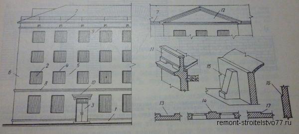 Условные обозначения архитектурно-конструктивных элементов стен